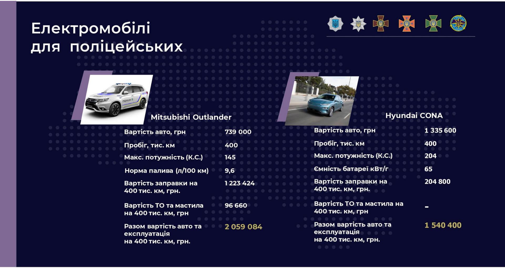 Украинская полиция пересядет на электромобили
