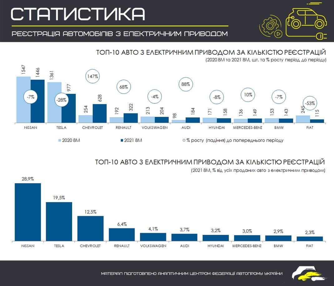 ТОП 10 самых продаваемых электромобильных брендов в Украине за 8 месяцев 2021 года (в сравнении с этим же периодом 2020 года)