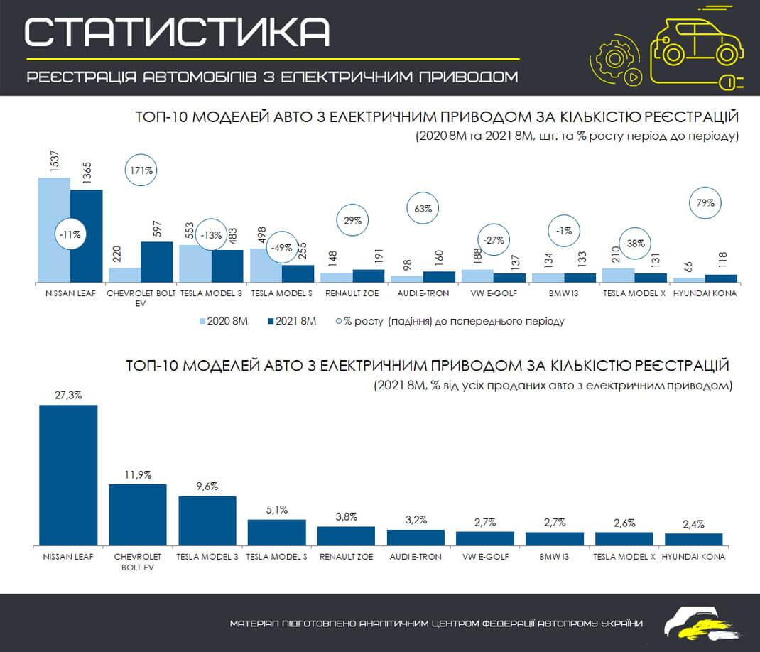 ТОП 10 самых продаваемых моделей электромобилей в Украине за 8 месяцев 2021 года (в сравнении с этим же периодом 2020 года)