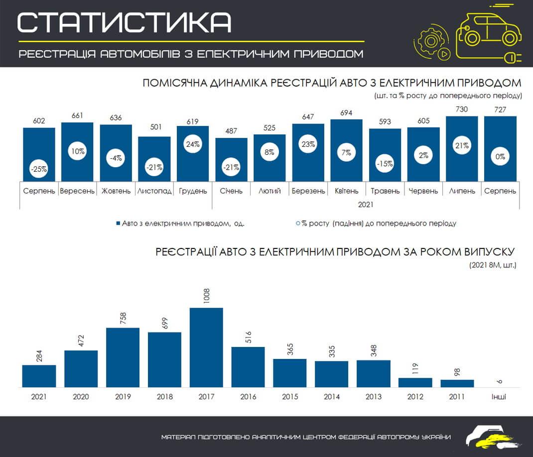 Помесячная динамика регистраций электромобилей в Украине с 01.08.2020 по 01.09.2021