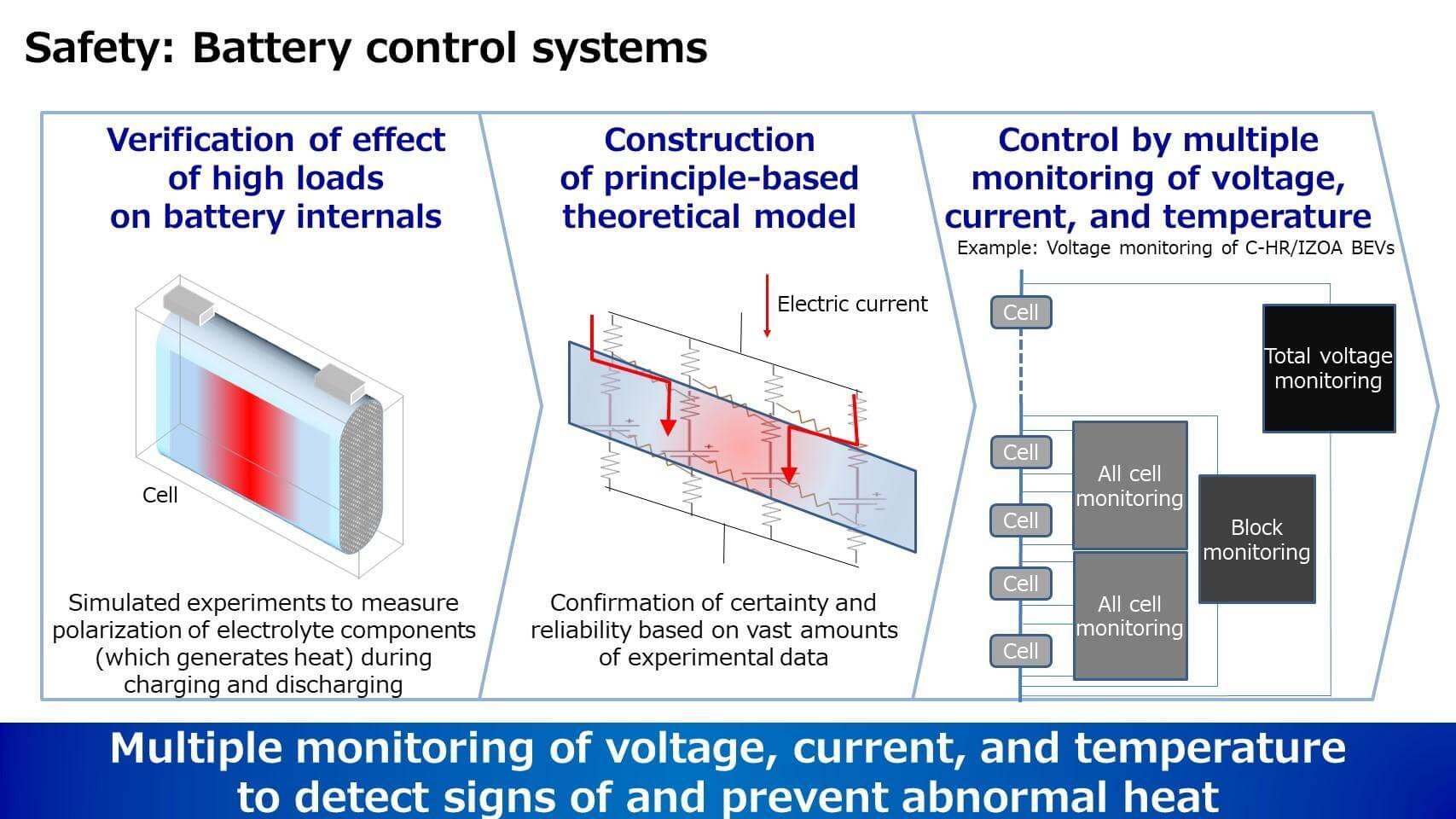 Контроль аккумулятора для предотвращения аномального тепловыделения