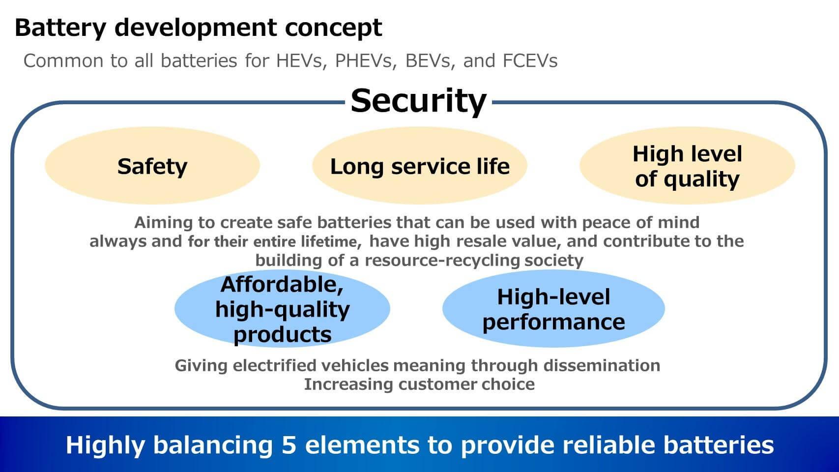 В Toyota будут уделять особое внимание безопасности, длительному сроку службы и высокому качеству для производства хороших, недорогих и высокопроизводительных аккумуляторов