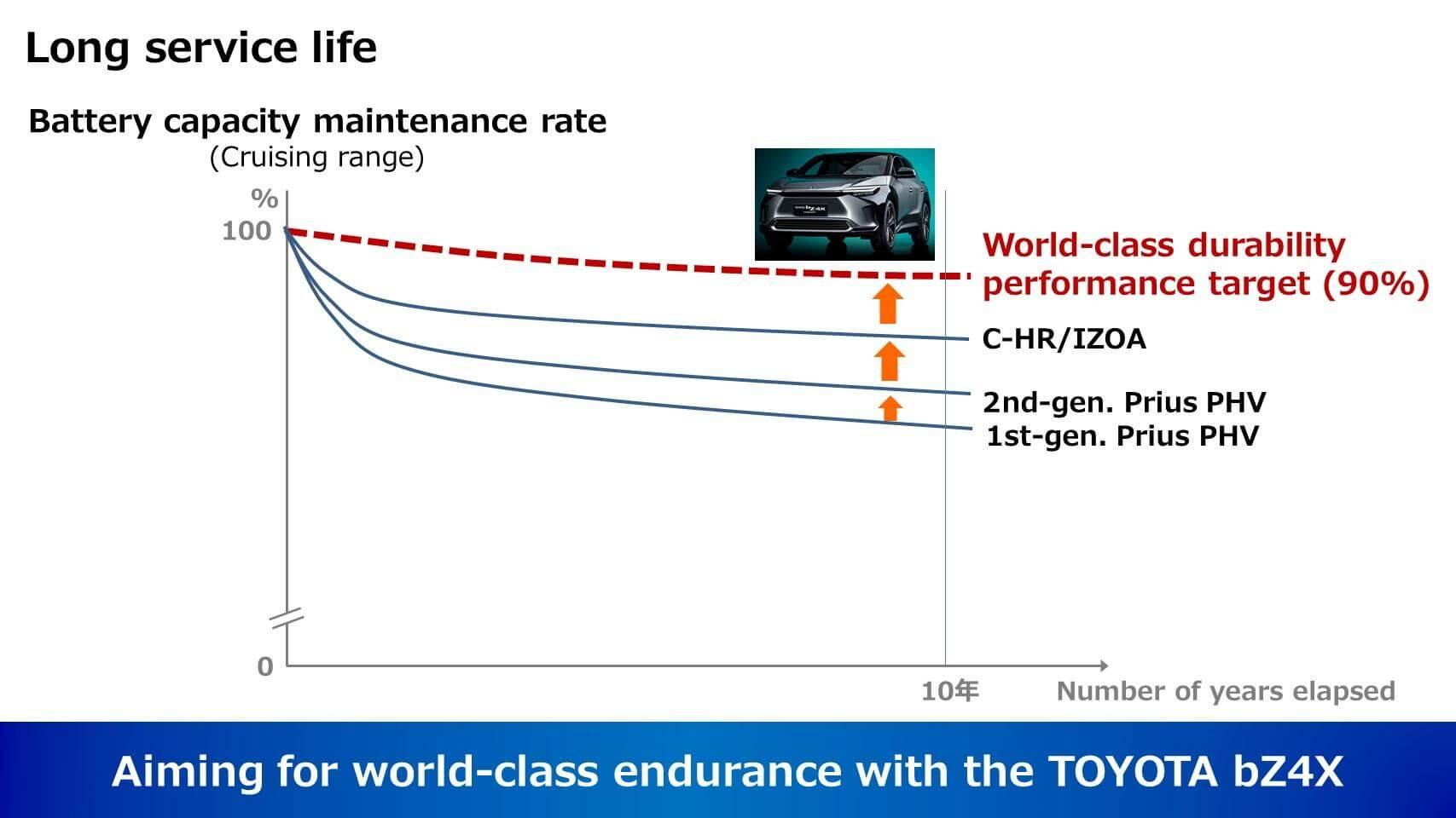 Аккумуляторы будущих электромобилей Toyota сохранят90% начальной емкости через 10лет