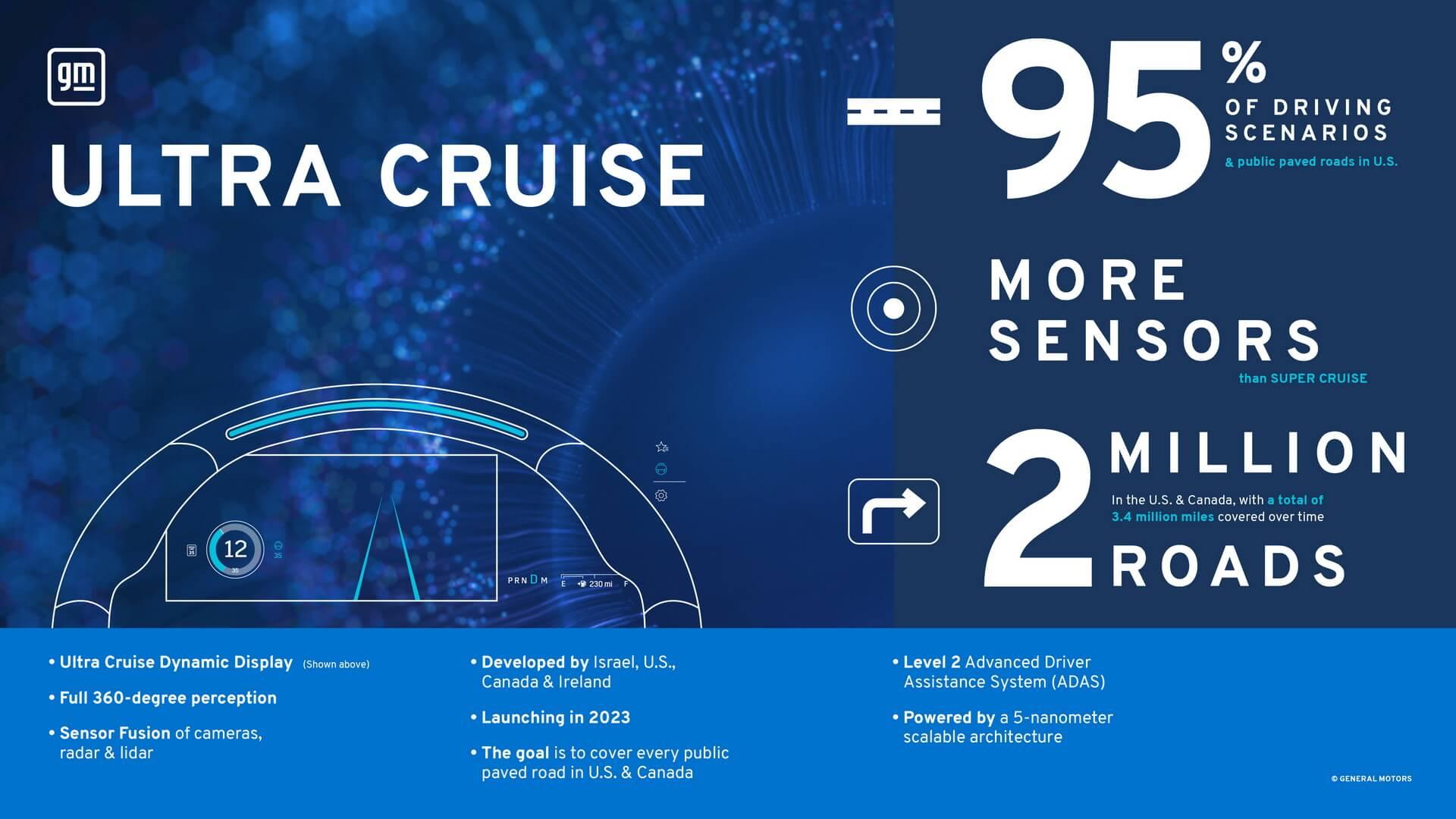 GMобъявляет овыпуске Ultra Cruise, обеспечивающего вождение без помощи рук в95% сценариев вождения