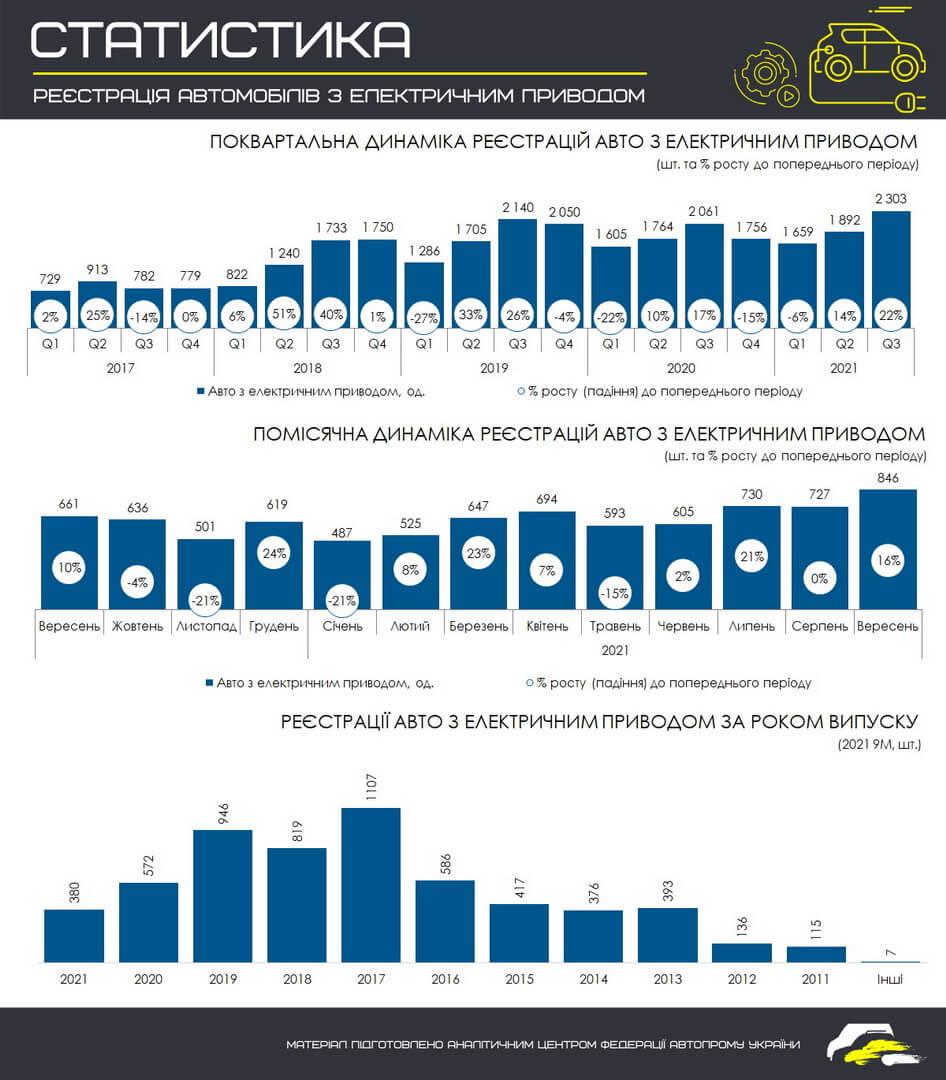 Помесячная динамика регистраций электромобилей в Украине с 01.09.2020 по 01.10.202