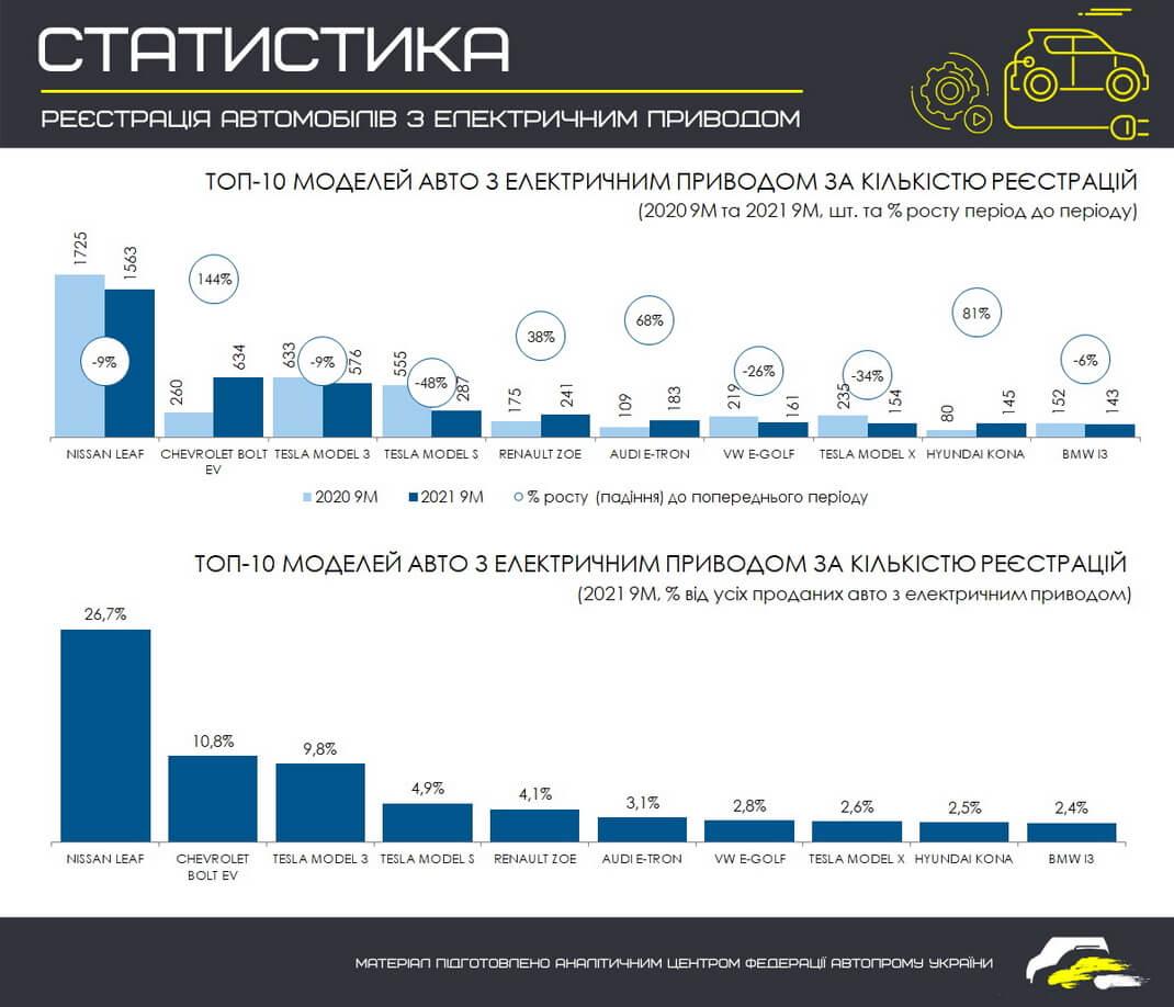 ТОП 10 самых продаваемых моделей электромобилей в Украине за 9 месяцев 2021 года (в сравнении с этим же периодом 2020 года)