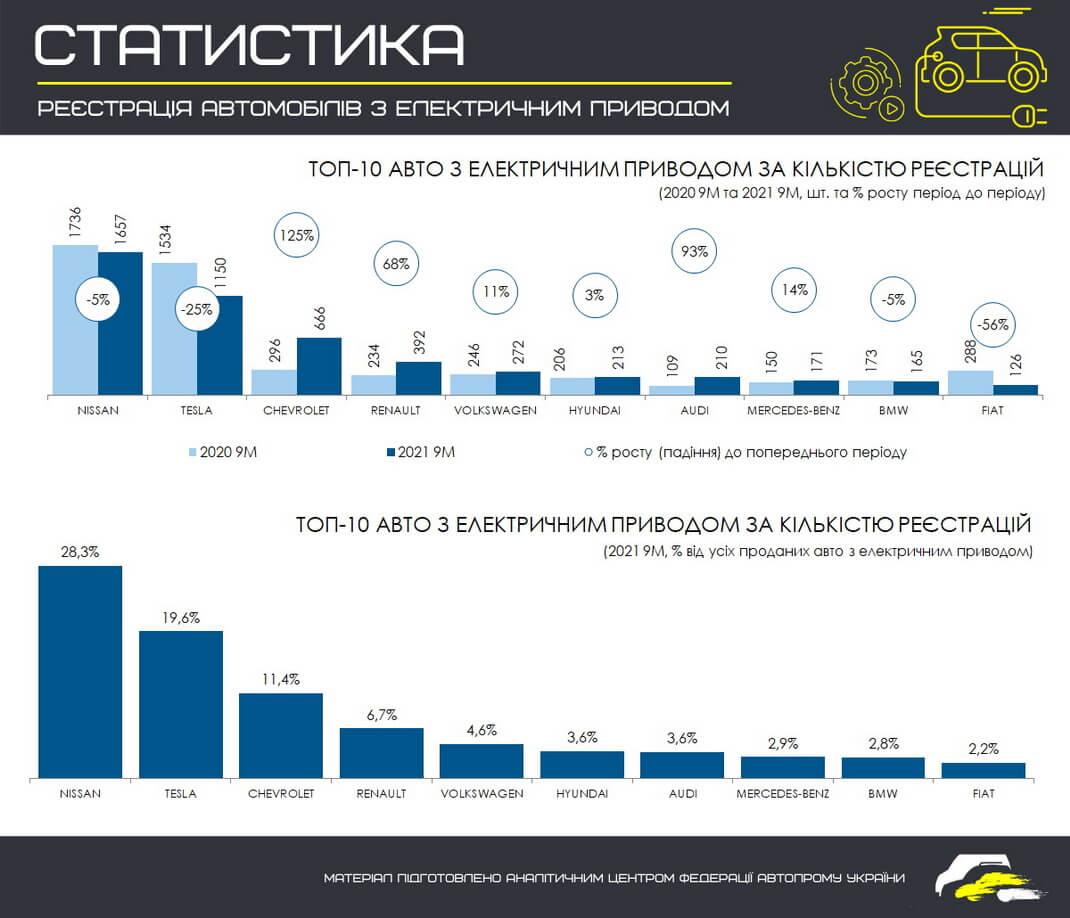 ТОП 10 самых продаваемых электромобильных брендов в Украине за 9 месяцев 2021 года (в сравнении с этим же периодом 2020 года
